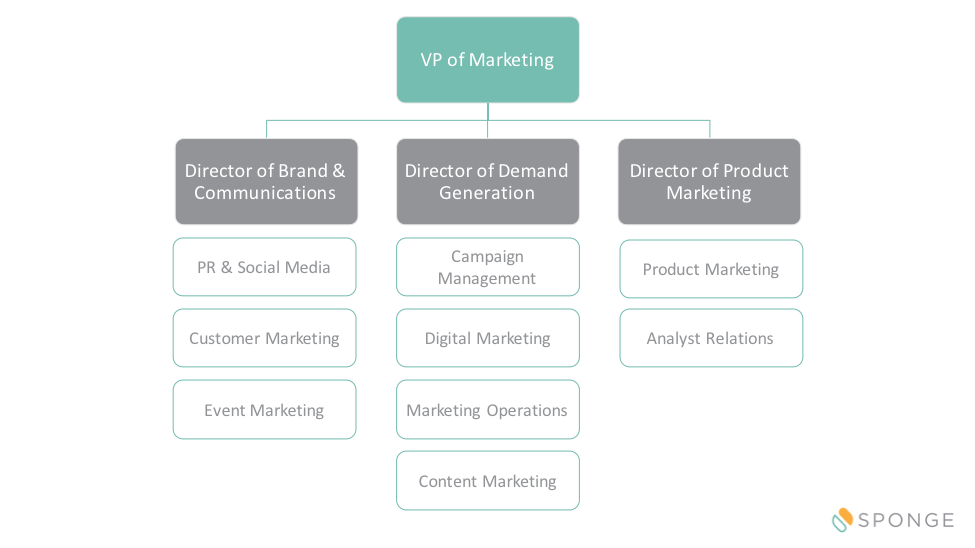 Marketing Organizational Chart