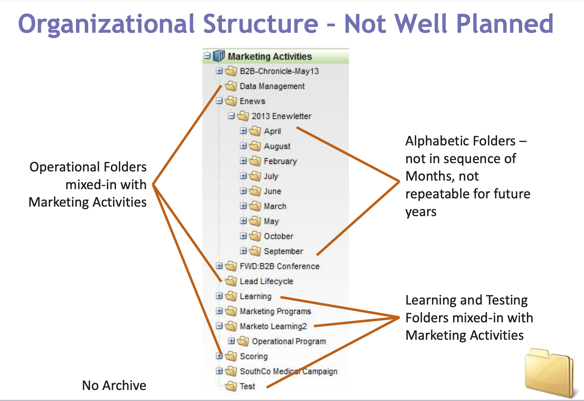 sample disorganized marketo folder structure
