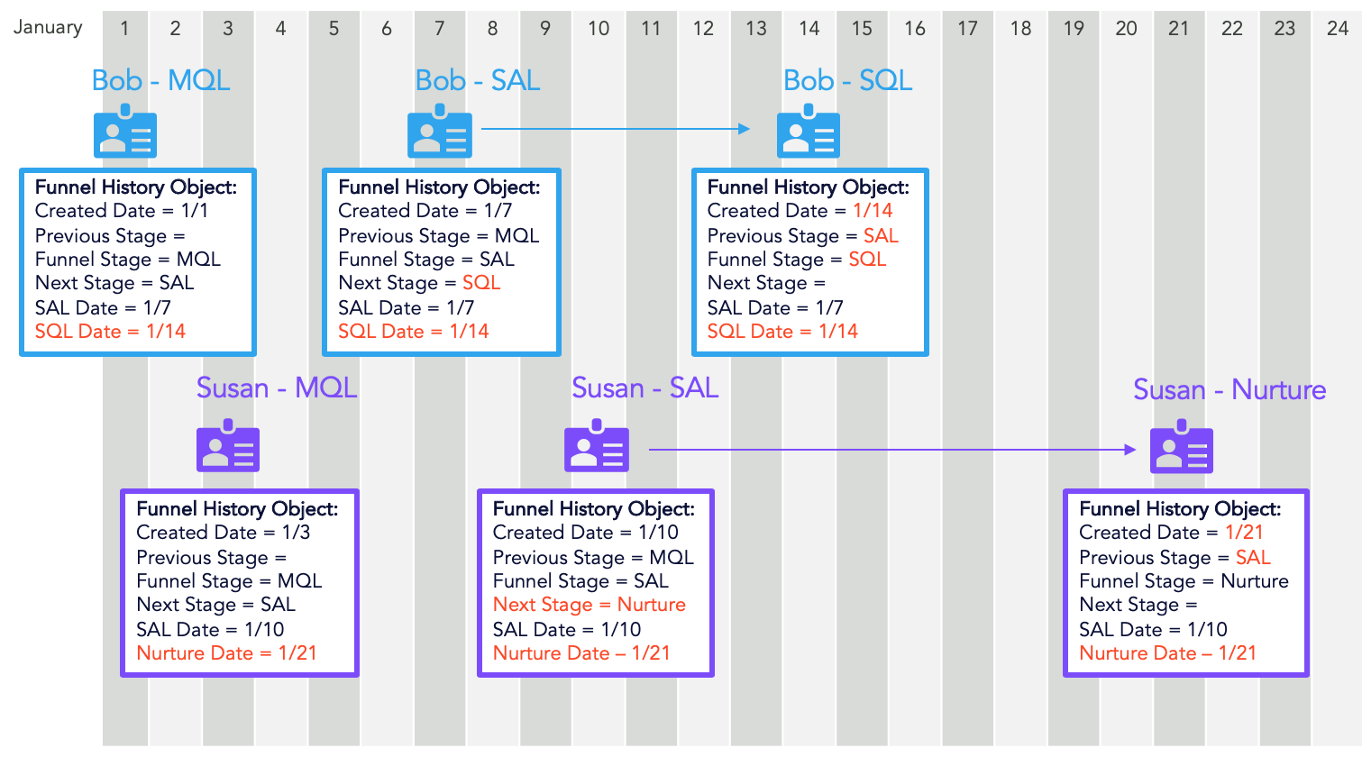 workflow for a custom Salesforce Funnel History Object
