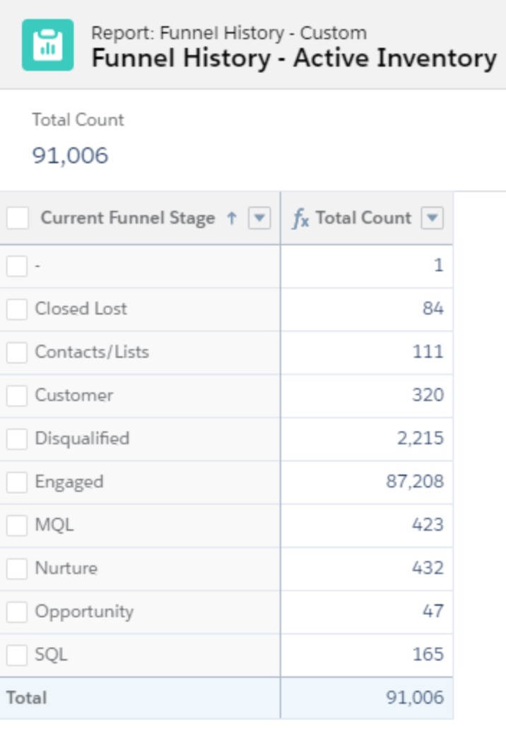 Salesforce report: funnel history by inventory